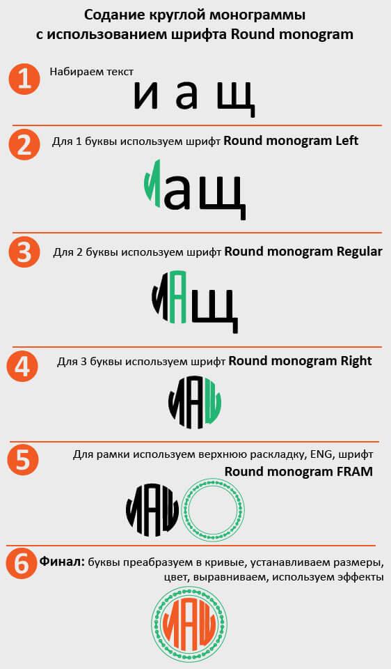 Руководство по использованию шрифтов для круглых монограмм
